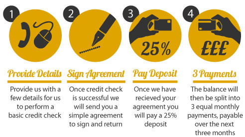 Steps for Interest Free Credit